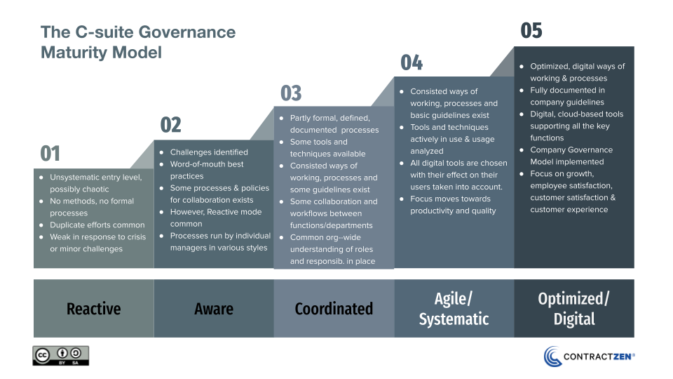 ContractZen - The C-Suite Governance Maturity Model 2021-1